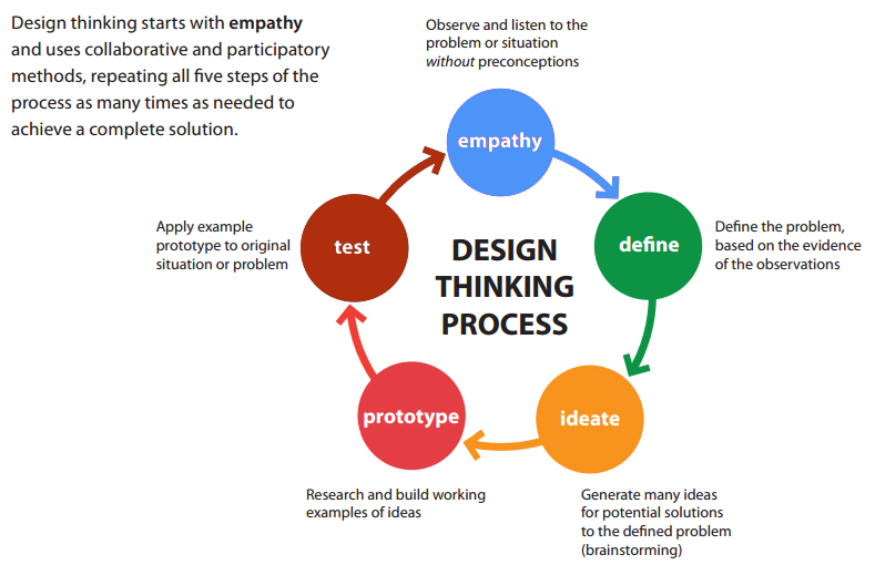 Human Centered Design In Arts