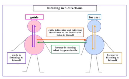 Active Listening on Imago Therapy Worksheets
