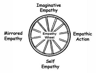 Dissertation Writer Online Writing For Money  Happy Hakka Essay  Empathy Essay Hierintelligence